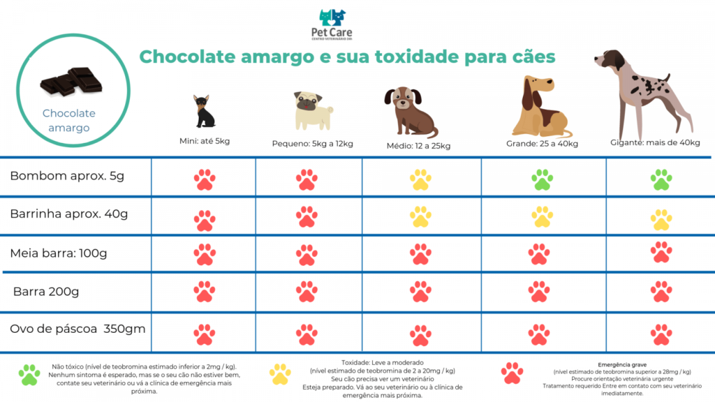 chocolate amargo mata caes 1024x576 - Tabela de toxidade de chocolate para cachorro