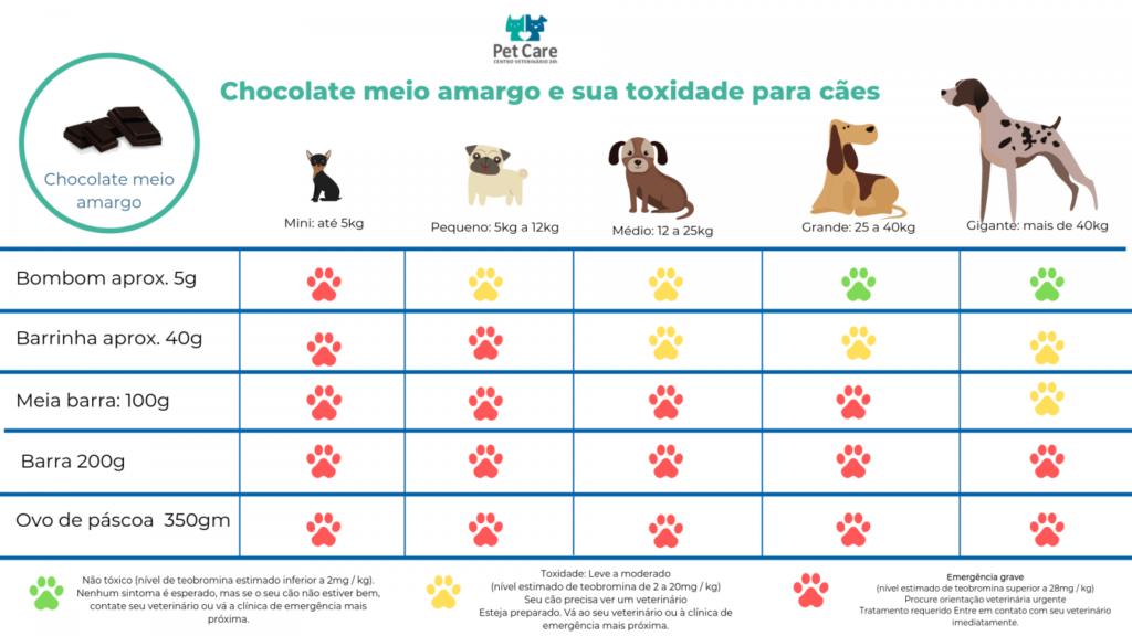 chocolate meio amrgo mata caes 1024x576 - Tabela de toxidade de chocolate para cachorro