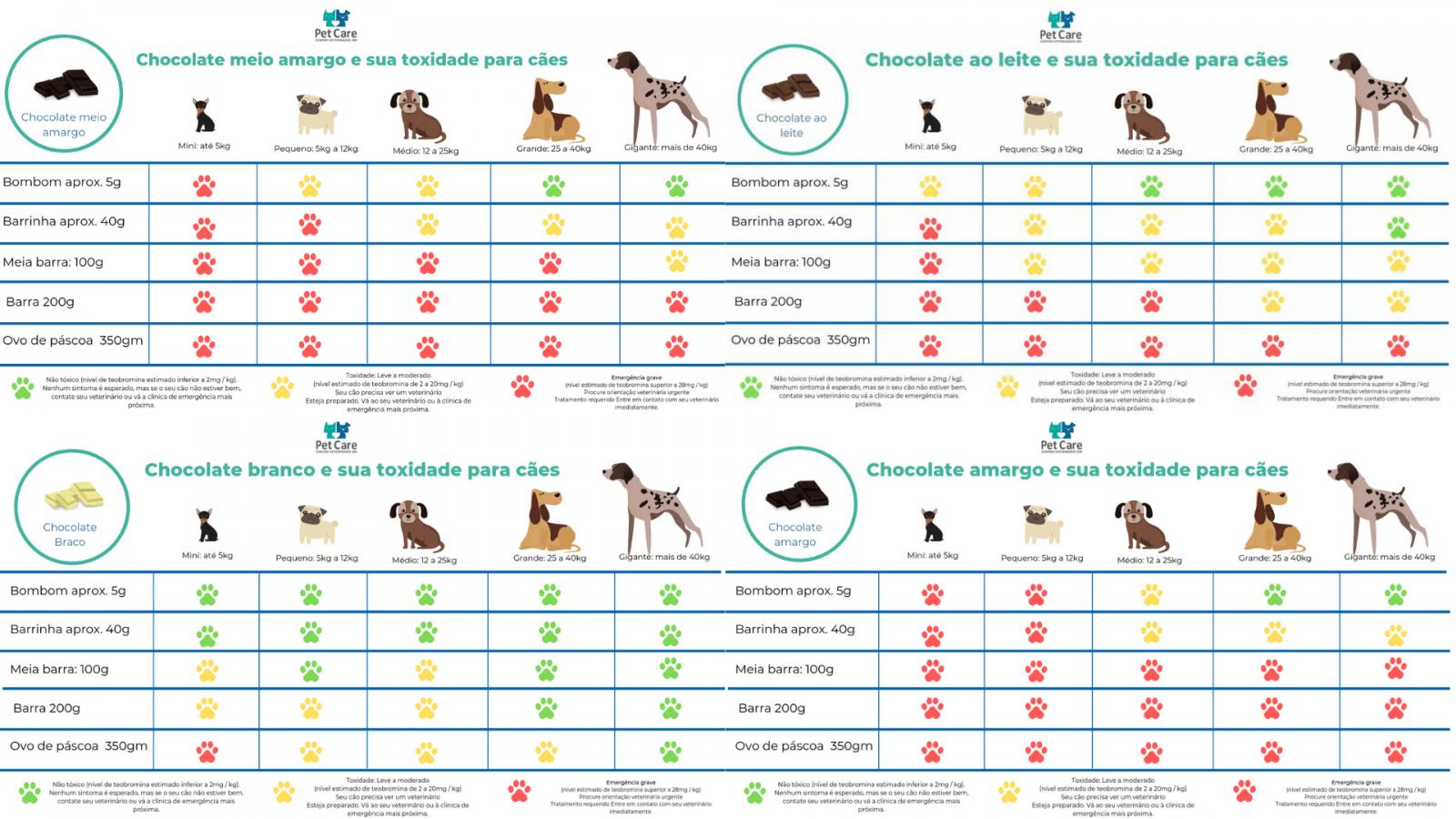 tabela de toxidade de chocolate para caes - Tabela de toxidade de chocolate para cachorro