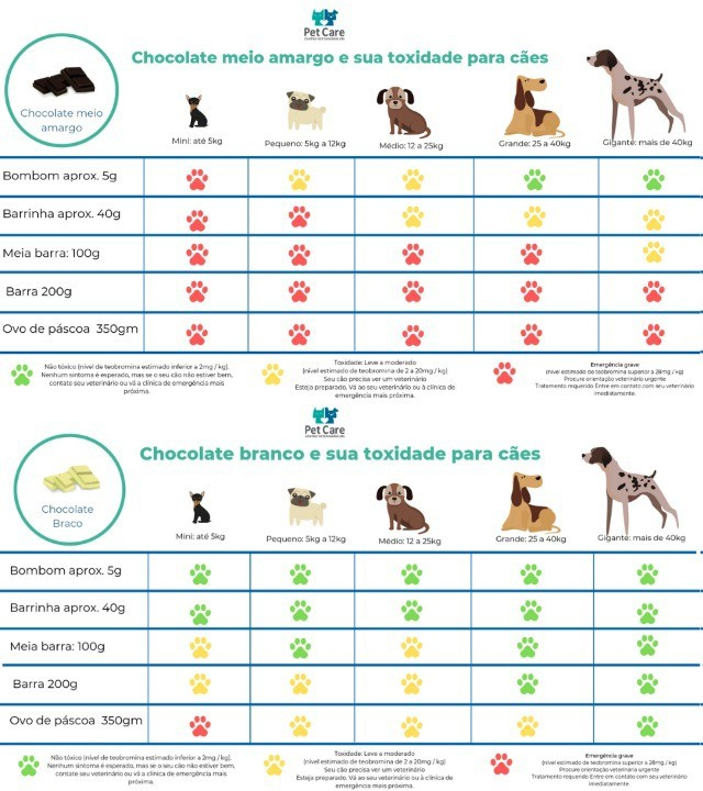 whatsapp image 2021 03 19 at 16 58 37 3 - Chocolate é toxico para cães!