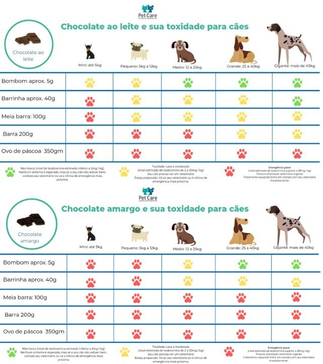 whatsapp image 2021 03 19 at 16 58 37 4 - Chocolate é toxico para cães!